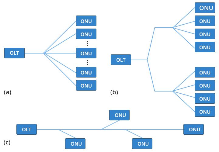 modo de transmisión gpon sfp