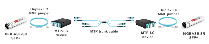 mtp-trunk-cable-10g-sfp