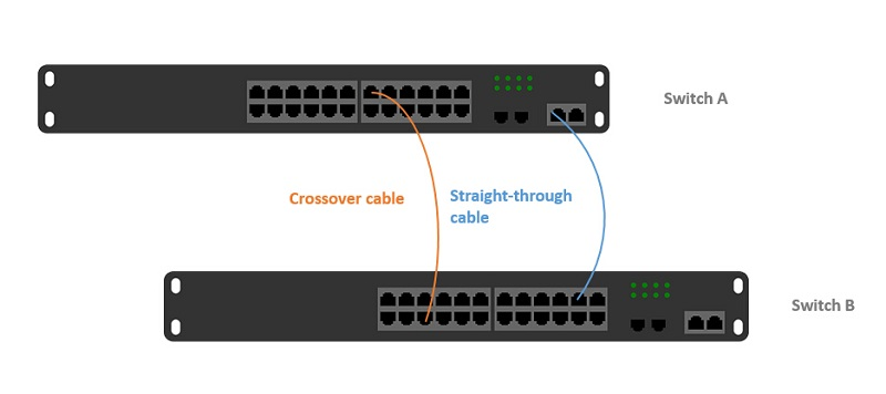 соединение-прямого-кабеля-и-перекрестного-кабеля