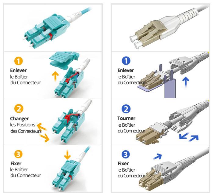connecteur fibre LC Uniboot
