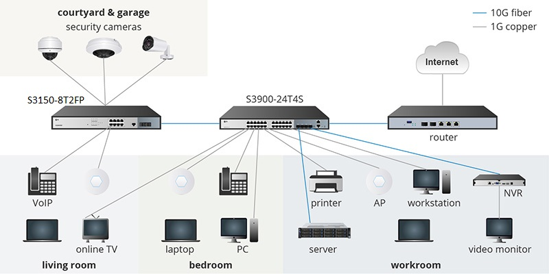 Cas de réseau en fibre optique 10G domestique