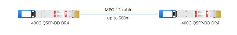 Conecta 400G QSFP-DD XDR4 con 4 módulos QSFP-DD 100G FR con cable MPO-12 a 4 Duplex LC