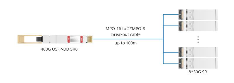 Conexión entre QSFP-DD SR8 a 8*50G SFP con cable MPO-16 a 8*LC