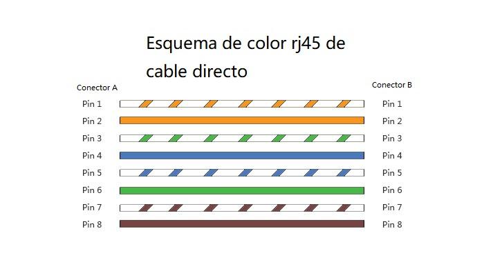esquema de color rj45 de cable directo