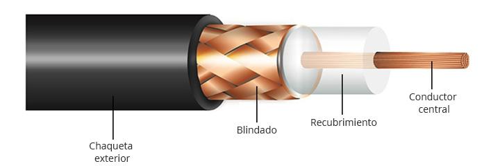 estructura de cable coaxial