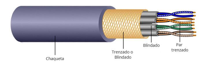 estructura de cable de par trenzado