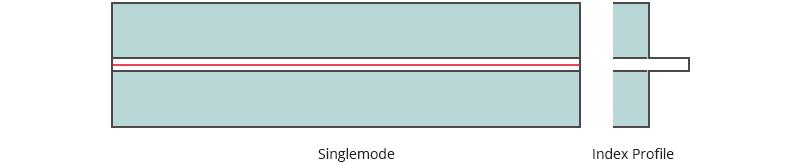cable fibra monomodo transmite señales ópticas