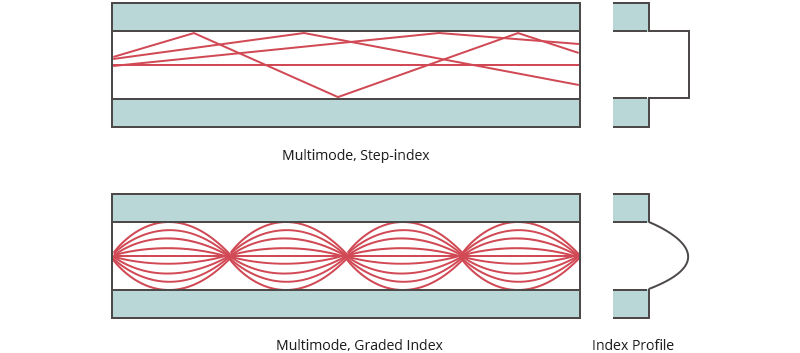 cable fibra multimodo transmite señales ópticas