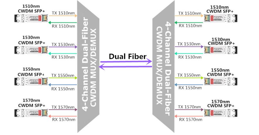 cwdm sfp para fibra dual