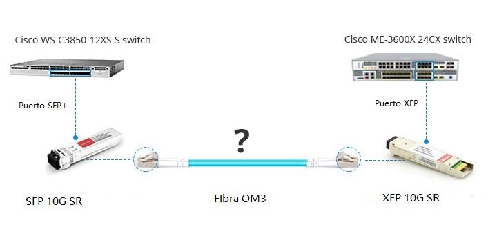 interconexion me-3600x-24cx y ws-c3850-12xs-s con xfp y sfp