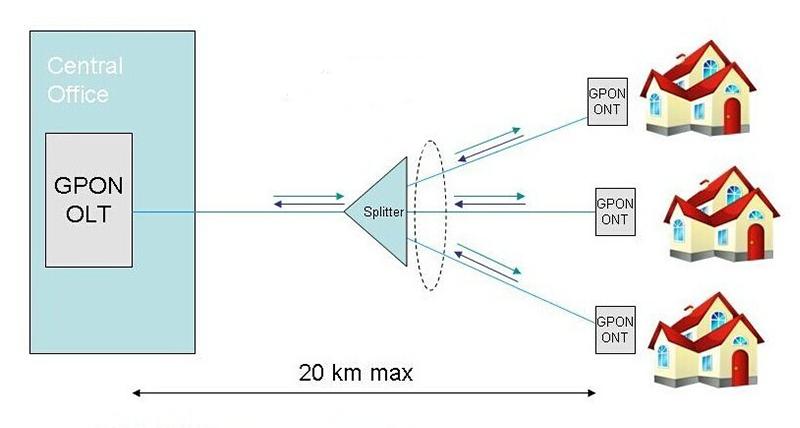 Componentes de la red de acceso FTTH GPON