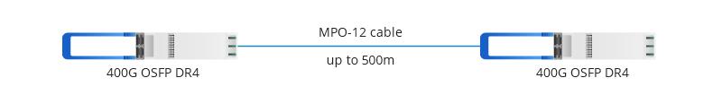 Conecta un OSFP DR4 400G con otro OSFP DR4 400G