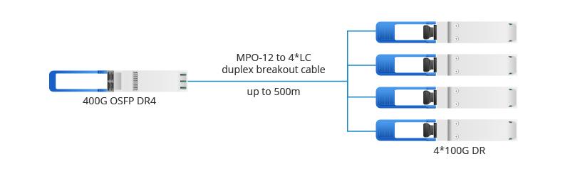 Conecta un OSFP DR4 400G con un cuarto DR4 400G