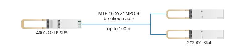 /Conecta OSFP SR8 400G con dos SR4 200G
