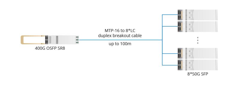 Conecta un OSFP SR8 400G con 8 SFP 50G