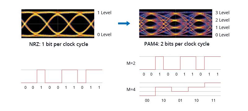 Las diferencias entre PAM4 y NRZ