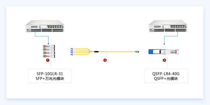 10G SFP+万兆光模块连接