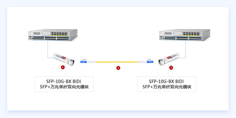 BIDI SFP+万兆光模块连接