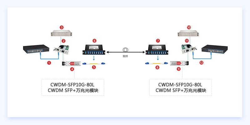 CWDM SFP+万兆光模块连接