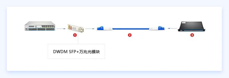 DWDM SFP+万兆光模块连接