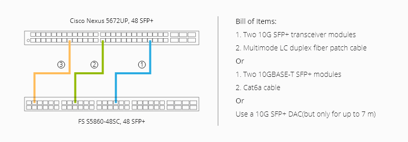 FS 5860 48SC switches with Cisco switches