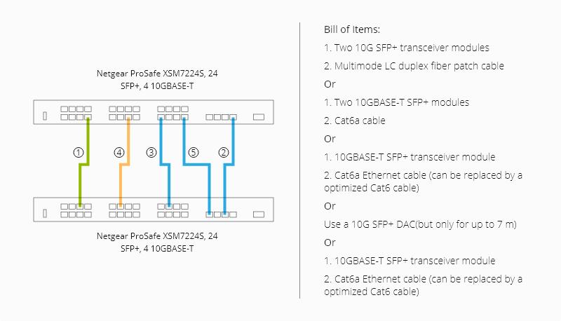 Netgear switches