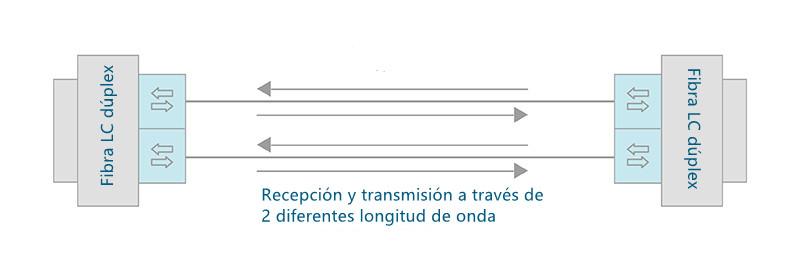 El principio de funcionamiento de QSFP-40G-SR-BD