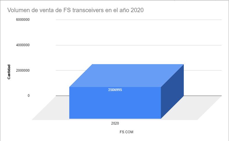 volumen de venta de fs transceivers