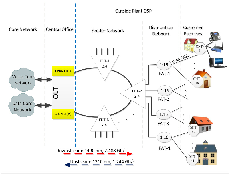 Arquitectura de red de acceso de gpon ftth