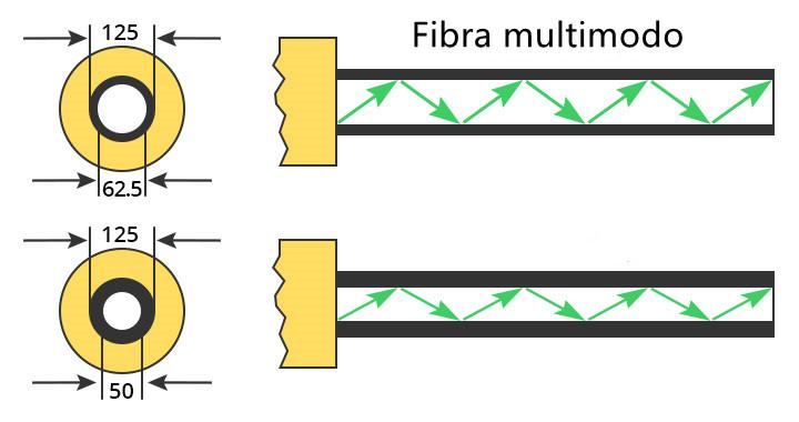 Diámetros del núcleo de fibra multimodo