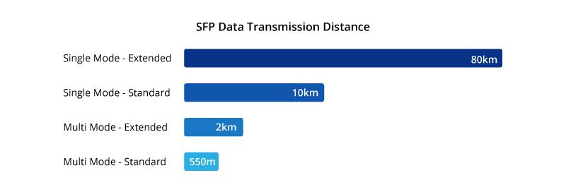 SFP Module Data Transmission Distance