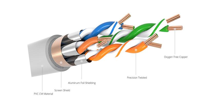 partes de cable ethernet Cat8