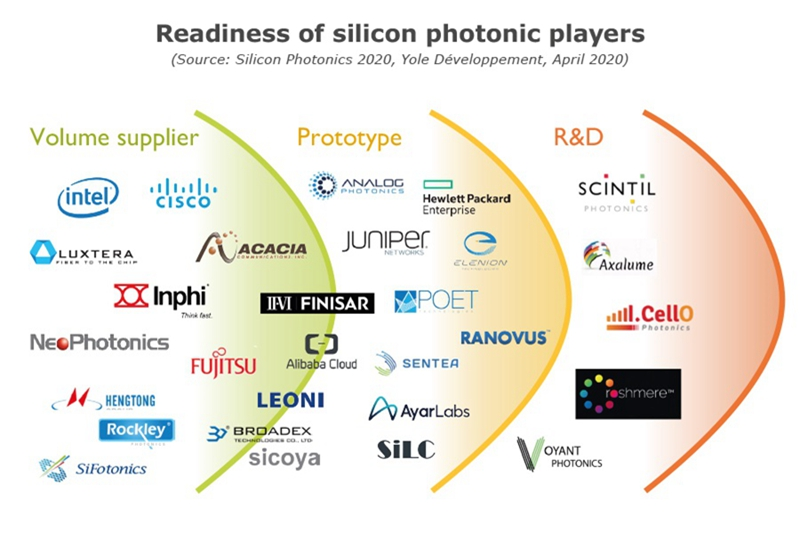 Readiness of Silicon Photonic Players by Yole Developpment