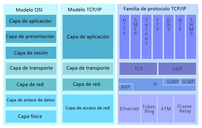 Las diferencias entre el modelo OSI y el modelo TCP/IP