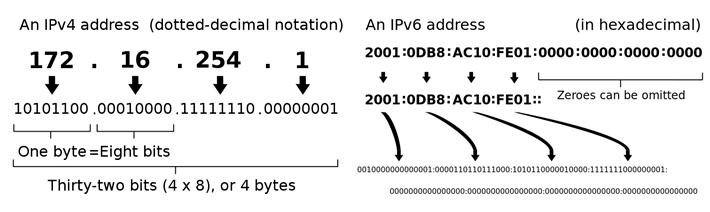 Direcciones IPv4 y IPv6