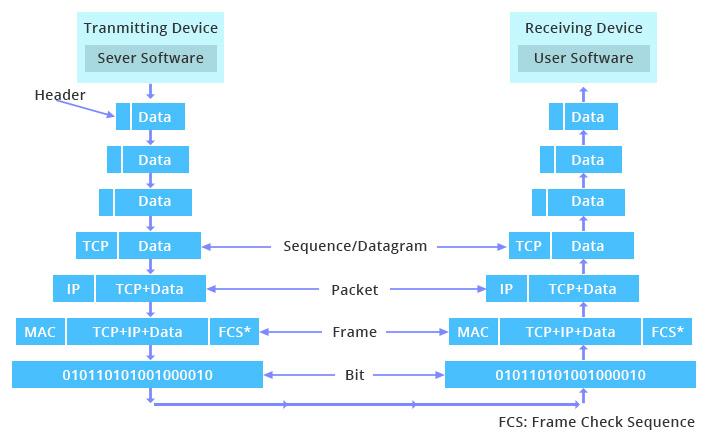 procesp de datos entre modelo osi y tcp/ip