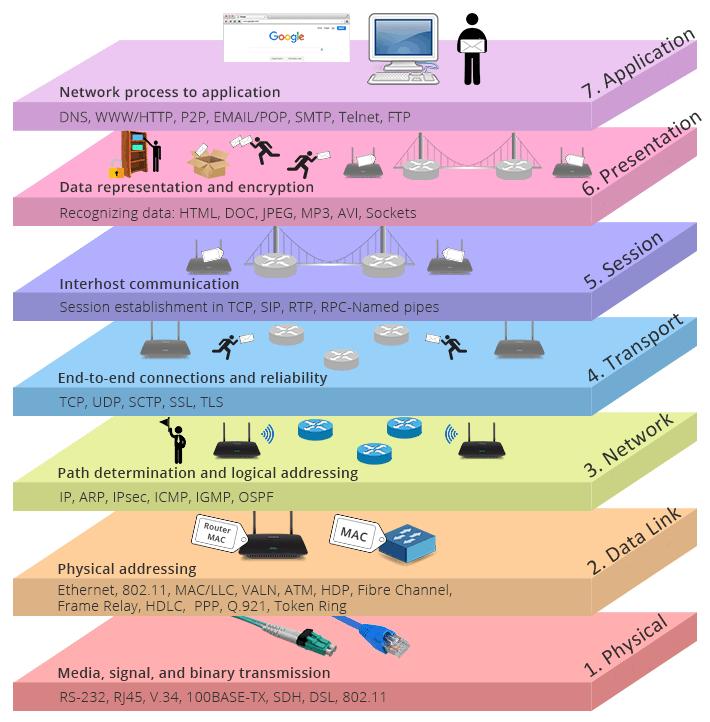 Los siete capas del modelo OSI
