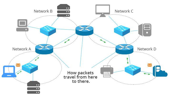 Los routers enrutan los paquetes desde el origen hasta el destino