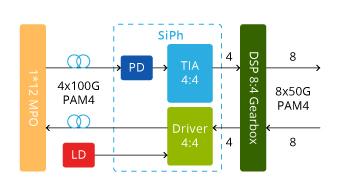 QDD-DR4-400G-Si Working Princple
