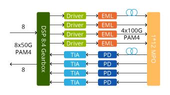 QSFPDD-DR4-400G Working Principle