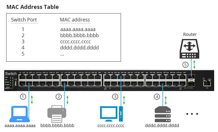 El switch aprende direcciones MAC desde los marcos de datos