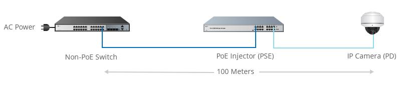 Agregar el inyector PoE para convertir la corriente alterna en corriente continua y proporcionar la potencia