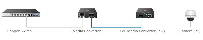 Convertidores de medios extienden la distancia de la red PoE