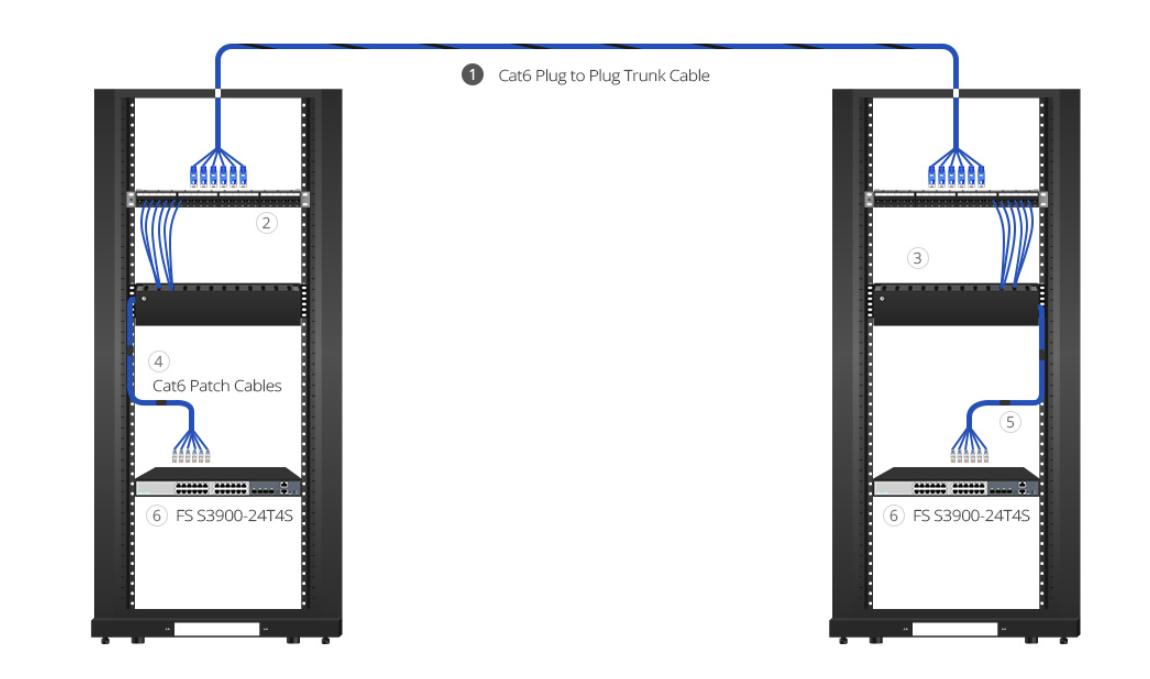Despliegue de cable ethernet en centro de datos