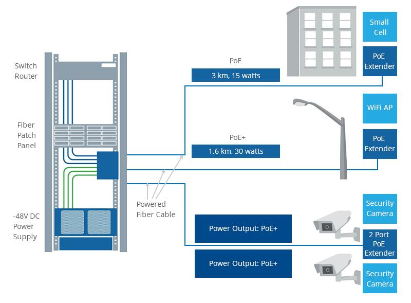 El sistema de cableado de fibra alimentado