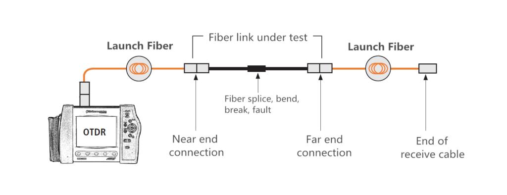 La prueba de OTDR con cable de lanzamiento