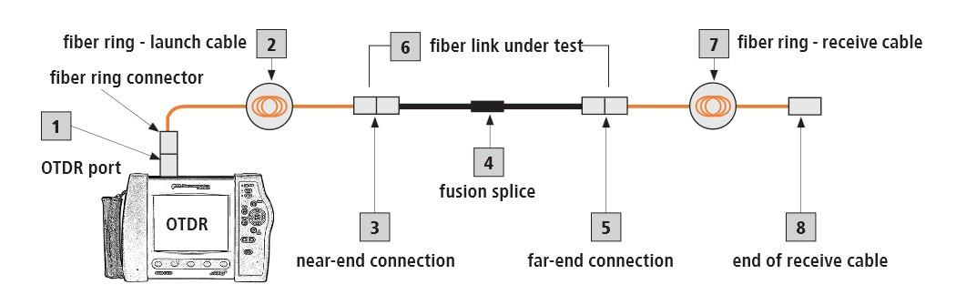 La prueba de OTDR con cable de lanzamiento y recepción