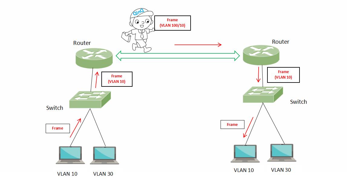 VLAN vs QinQ