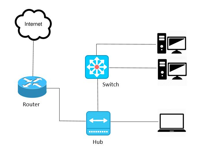 Conexión de router