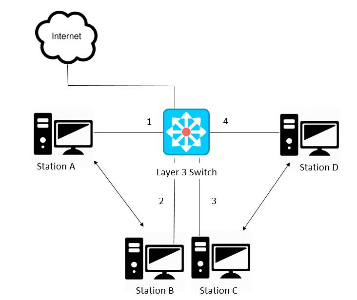 Conexión del switch de capa 3